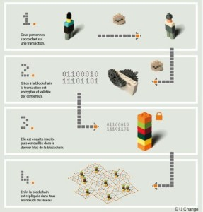 principe-blockchain
