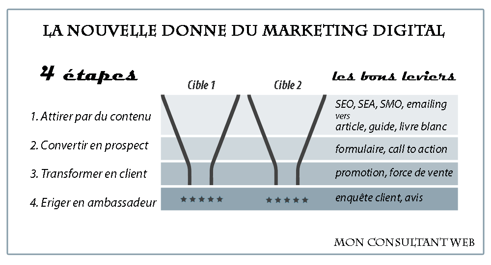 stratégie silos marketing digital